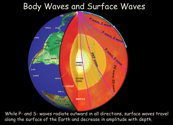 body and surface waves
