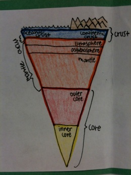 Earth's Interior example 4