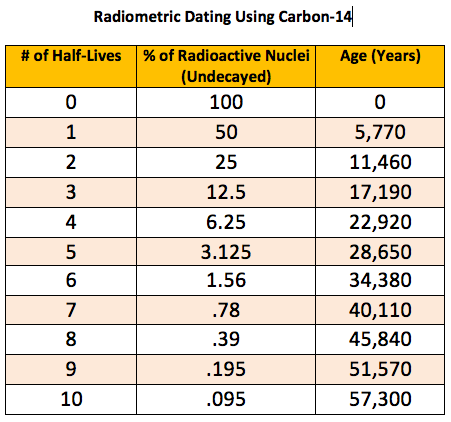 What does carbon dating show
