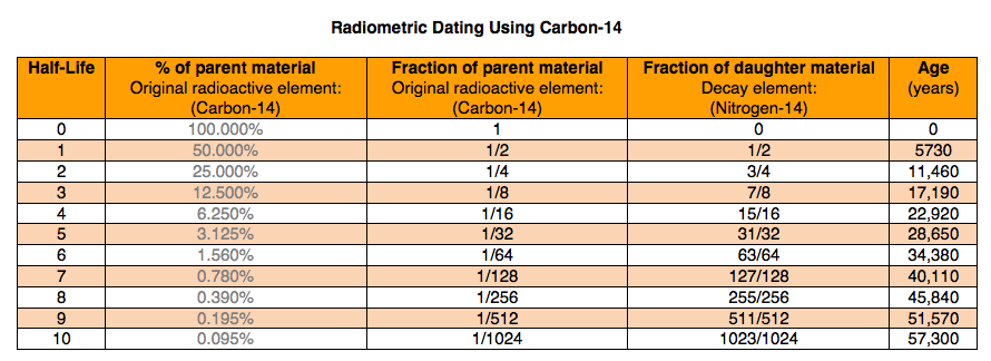 absolute dating practice test Mr kluge april 28, 2008 practice test 1 which radioactive isotope is most useful for determining the age of mastodont bones found in late pleistocene sediments (1) uranium-238 (3) potassium-40 (2) carbon-14.