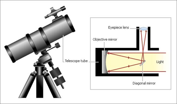 Зеркальный телескоп своими руками
