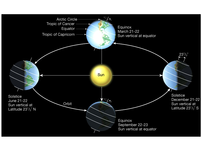 Earth and sun solstice diagram basic guide wiring diagram earth s seasons mr calaski rh calaski wordpress com diagram of earth and sun in spring graph scale of earth sun and moon ccuart Images