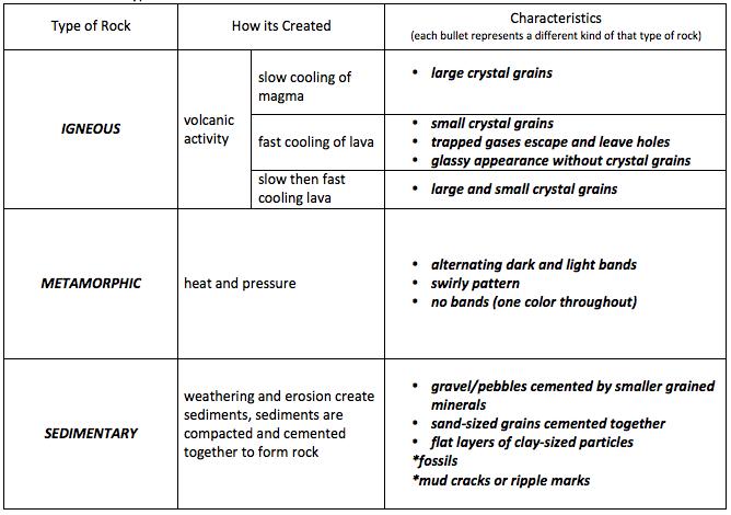 Rock Classification « Mr Calaski